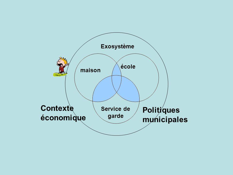 maison école Service de garde Exosystème Politiques municipales Contexte économique