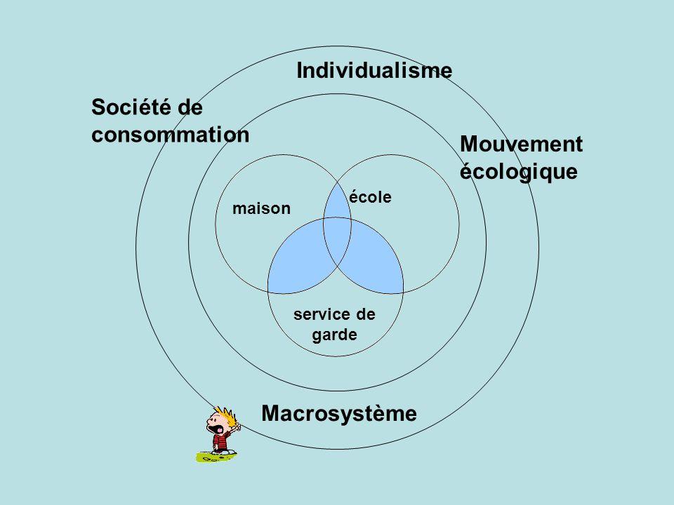 maison école service de garde Macrosystème Mouvement écologique Société de consommation Individualisme