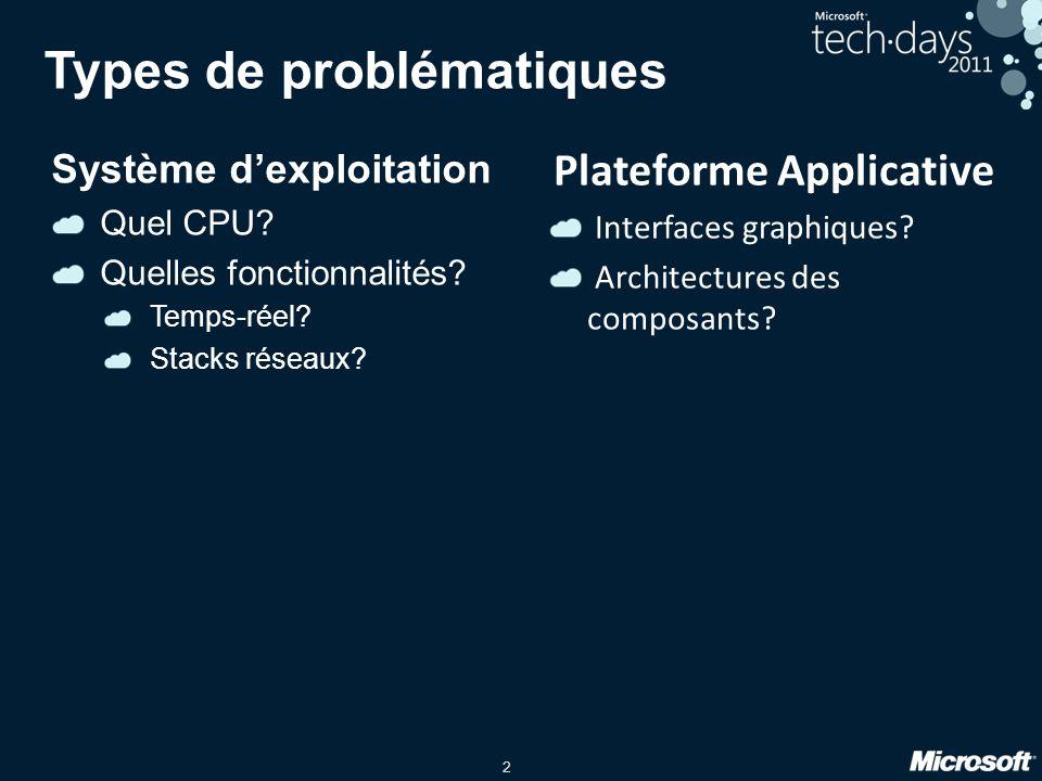 2 Types de problématiques Système dexploitation Quel CPU.
