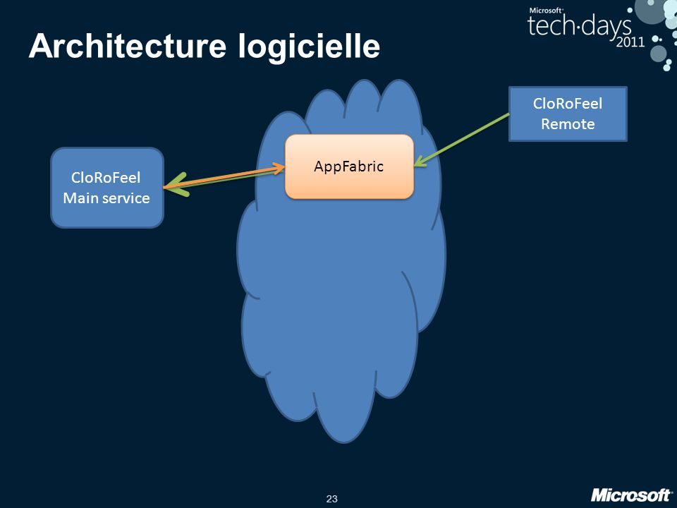 23 Architecture logicielle CloRoFeel Main service AppFabric CloRoFeel Remote