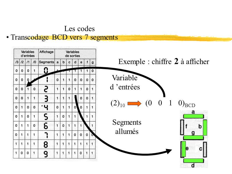 Les codes Transcodage BCD vers 7 segments Exemple : chiffre 2 à afficher Variable d entrées Segments allumés (0 0 1 0) BCD (2) 10