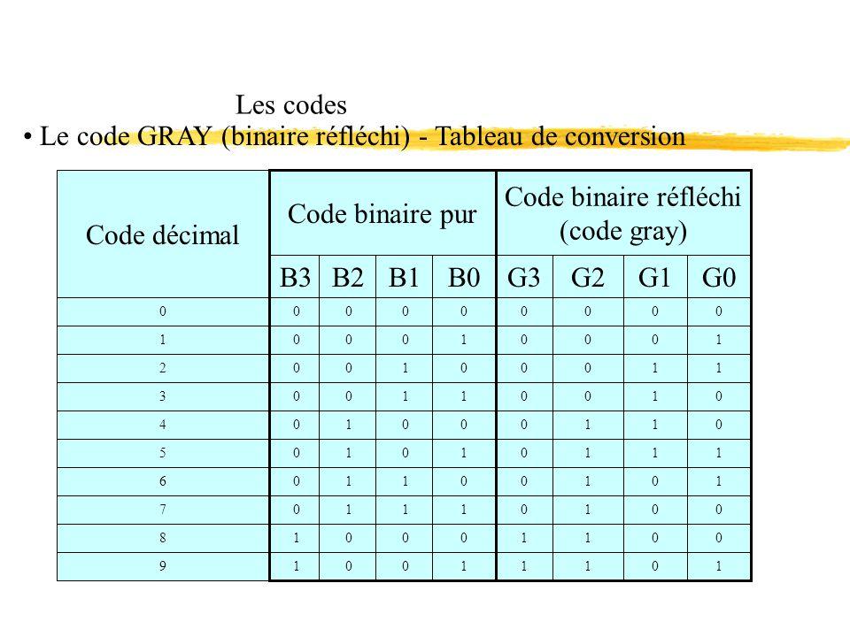 Les codes Le code GRAY (binaire réfléchi) - Tableau de conversion 0 B3B2B1B0 Code décimal Code binaire pur Code binaire réfléchi (code gray) 0000 G3G2G1G0 0000 1 00010001 2 00100011 3 00110010 4 01000110 5 01010111 6 01100101 7 01110100 8 10001100 9 10011101