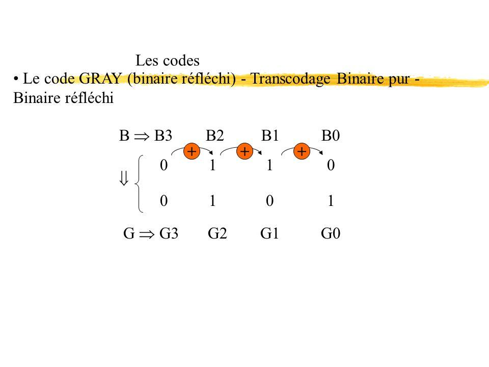 B B3 B2 B1 B0 0 1 1 0 Les codes Le code GRAY (binaire réfléchi) - Transcodage Binaire pur - Binaire réfléchi 0101 G G3 G2 G1 G0 +++