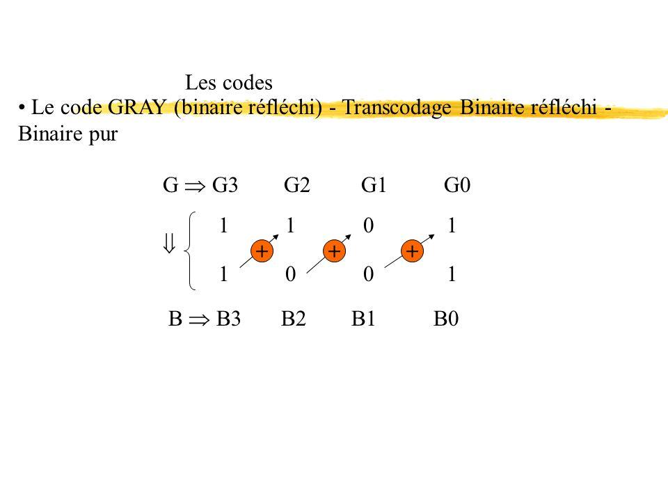1 1 0 1 Les codes Le code GRAY (binaire réfléchi) - Transcodage Binaire réfléchi - Binaire pur 1001 B B3 B2 B1 B0 +++