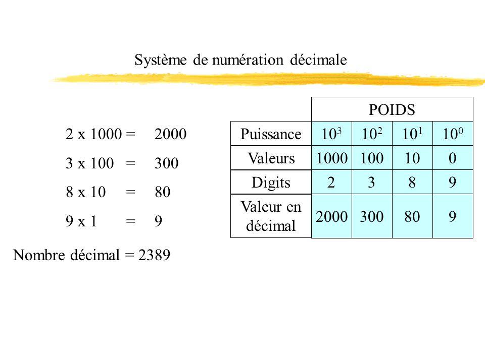 Système de numération décimale 2 x 1000 = 3 x 100 = 8 x 10 = 9 x 1 = 2000 300 80 9 Nombre décimal = 2389 POIDS Puissance Valeurs Digits Valeur en décimal 10 3 10 2 10 1 10 0 1000100100 2389 2000300809