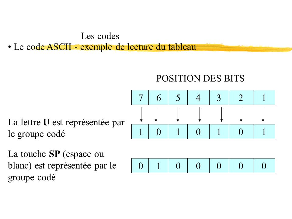 Les codes Le code ASCII - exemple de lecture du tableau POSITION DES BITS 765432110101010100000 La lettre U est représentée par le groupe codé La touc