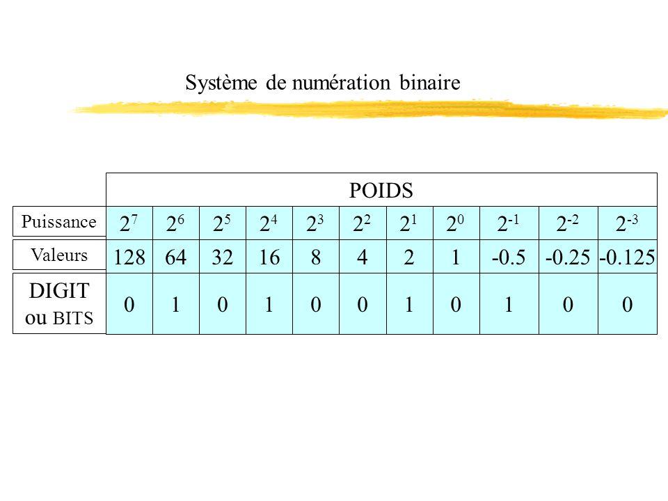 Système de numération binaire POIDS Puissance Valeurs DIGIT ou BITS 2727 2626 2525 2424 128643216 0101 23232 2121 2020 8421 0010 2 -1 2 -2 2 -3 -0.5-0.25-0.125 100