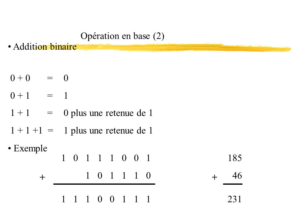 Opération en base (2) Addition binaire 0 + 0 = 0 + 1 = 1 + 1 = 1 + 1 +1 = 0 1 0 plus une retenue de 1 1 plus une retenue de 1 Exemple 1 0 1 1 1 0 0 1 1 0 1 1 1 0 + 1 1 1 0 0 1 1 1 185 46 + 231