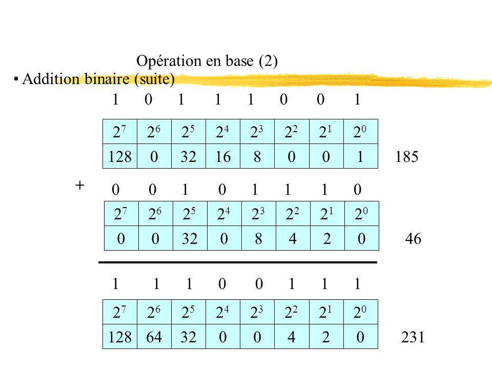 Opération en base (2) 1 0 1 1 1 0 0 1 2727 2626 2525 2424 12803216 23232 2121 2020 8001 0 0 1 0 1 1 1 0 185 + 2727 2626 2525 2424 23232 2121 2020 231 1 1 1 0 0 1 1 1 2727 2626 2525 2424 12864320 23232 2121 2020 0420 46 003208420 Addition binaire (suite)