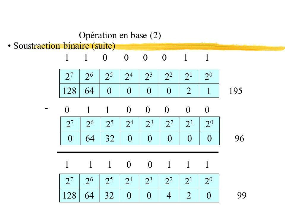 Opération en base (2) 1 1 0 0 0 0 1 1 2727 2626 2525 2424 1286400 23232 2121 2020 0021 0 1 1 0 0 0 0 0 195 - 2727 2626 2525 2424 23232 2121 2020 99 1 1 1 0 0 1 1 1 2727 2626 2525 2424 12864320 23232 2121 2020 0420 96 0643200000 Soustraction binaire (suite)