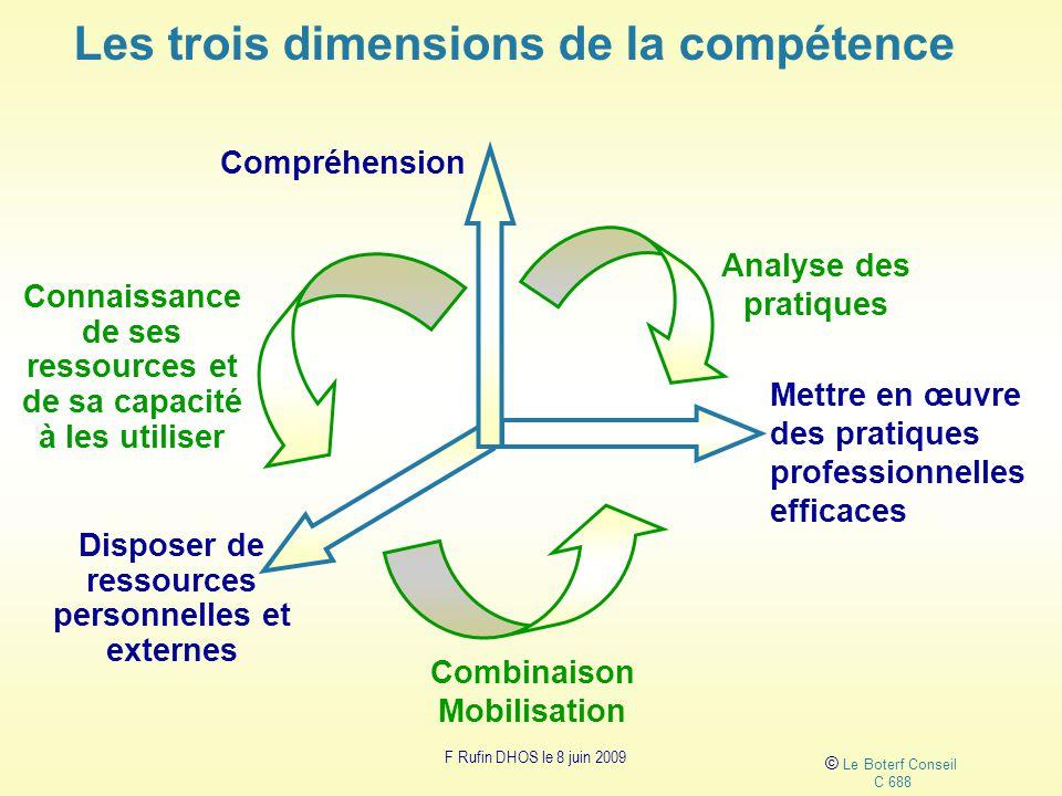 Les trois dimensions de la compétence © Le Boterf Conseil C 688 Analyse des pratiques Disposer de ressources personnelles et externes Mettre en œuvre