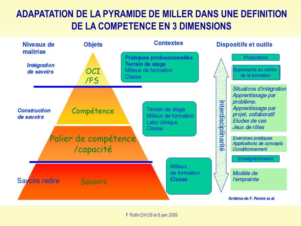 ADAPATATION DE LA PYRAMIDE DE MILLER DANS UNE DEFINITION DE LA COMPETENCE EN 3 DIMENSIONS