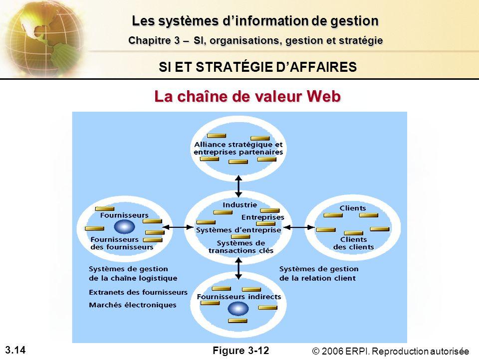 3.14 Les systèmes dinformation de gestion Chapitre 3 –SI, organisations, gestion et stratégie Chapitre 3 – SI, organisations, gestion et stratégie © 2006 ERPI.