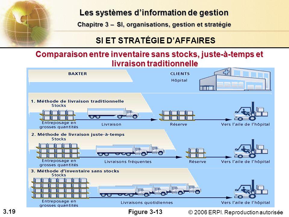 3.19 Les systèmes dinformation de gestion Chapitre 3 –SI, organisations, gestion et stratégie Chapitre 3 – SI, organisations, gestion et stratégie © 2006 ERPI.