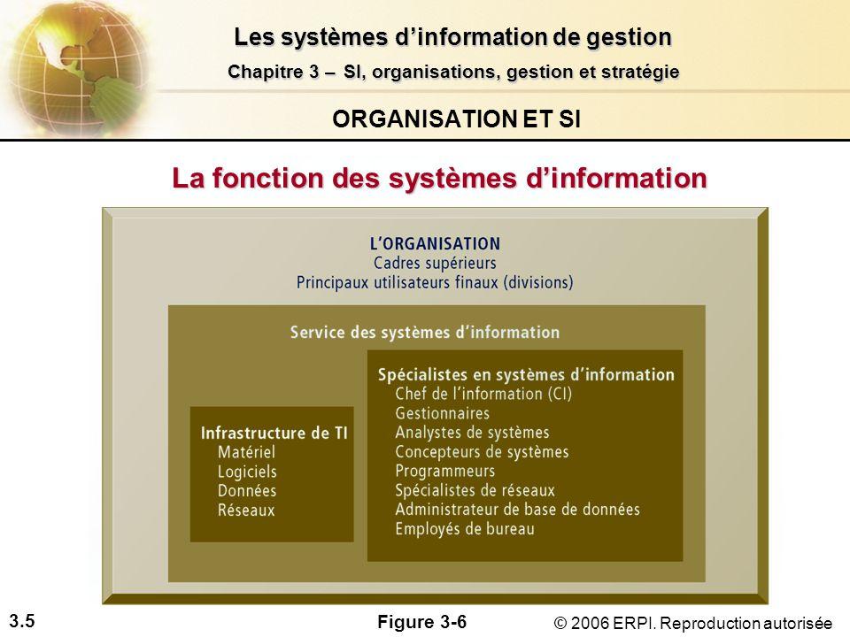 3.26 Les systèmes dinformation de gestion Chapitre 3 –SI, organisations, gestion et stratégie Chapitre 3 – SI, organisations, gestion et stratégie © 2006 ERPI.
