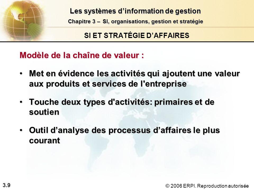 3.10 Les systèmes dinformation de gestion Chapitre 3 –SI, organisations, gestion et stratégie Chapitre 3 – SI, organisations, gestion et stratégie © 2006 ERPI.