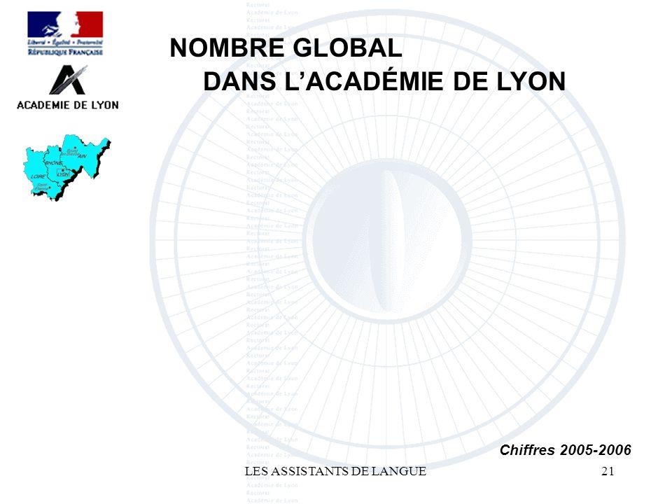 LES ASSISTANTS DE LANGUE21 NOMBRE GLOBAL DANS LACADÉMIE DE LYON Chiffres 2005-2006