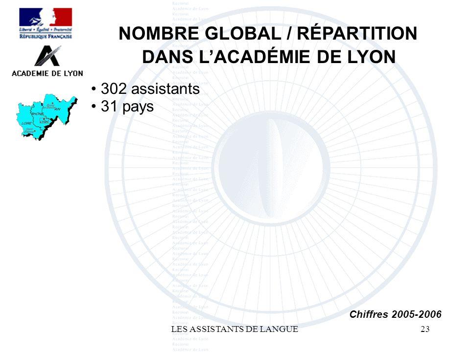 LES ASSISTANTS DE LANGUE23 302 assistants NOMBRE GLOBAL / RÉPARTITION DANS LACADÉMIE DE LYON Chiffres 2005-2006 31 pays