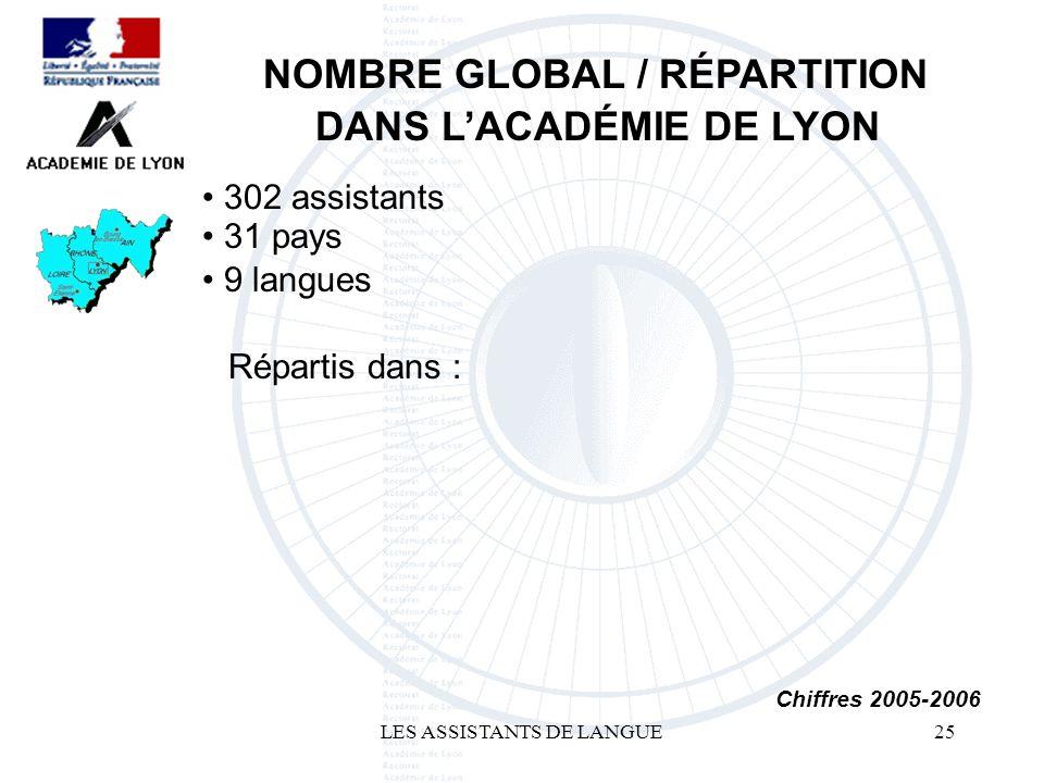 LES ASSISTANTS DE LANGUE25 302 assistants NOMBRE GLOBAL / RÉPARTITION DANS LACADÉMIE DE LYON Chiffres 2005-2006 Répartis dans : 9 langues 31 pays