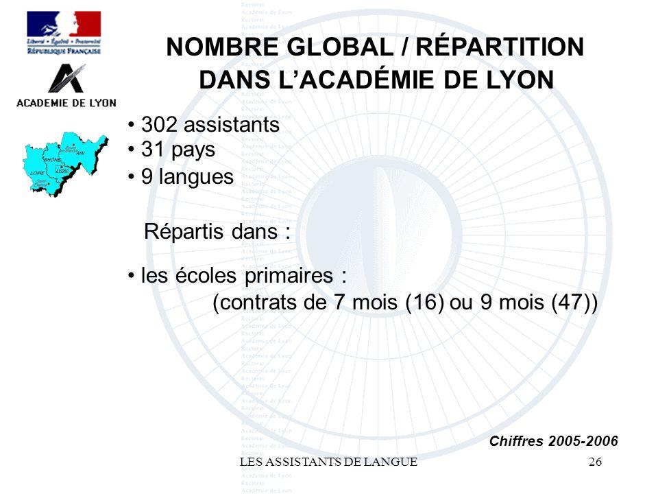 LES ASSISTANTS DE LANGUE26 302 assistants NOMBRE GLOBAL / RÉPARTITION DANS LACADÉMIE DE LYON Chiffres 2005-2006 les écoles primaires : (contrats de 7