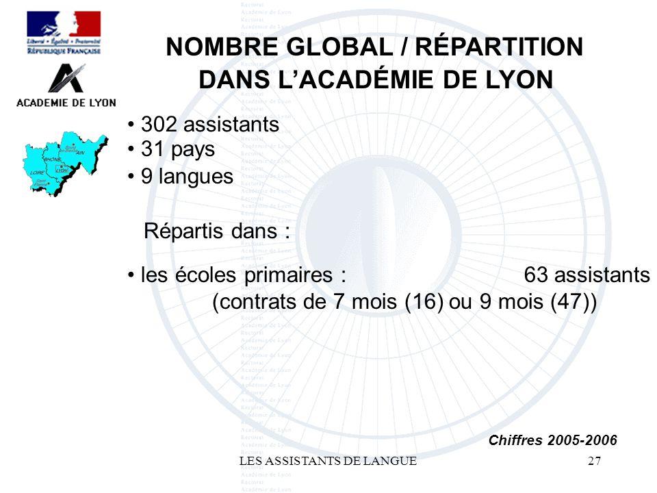 LES ASSISTANTS DE LANGUE27 302 assistants NOMBRE GLOBAL / RÉPARTITION DANS LACADÉMIE DE LYON 63 assistants Chiffres 2005-2006 les écoles primaires : (contrats de 7 mois (16) ou 9 mois (47)) Répartis dans : 9 langues 31 pays