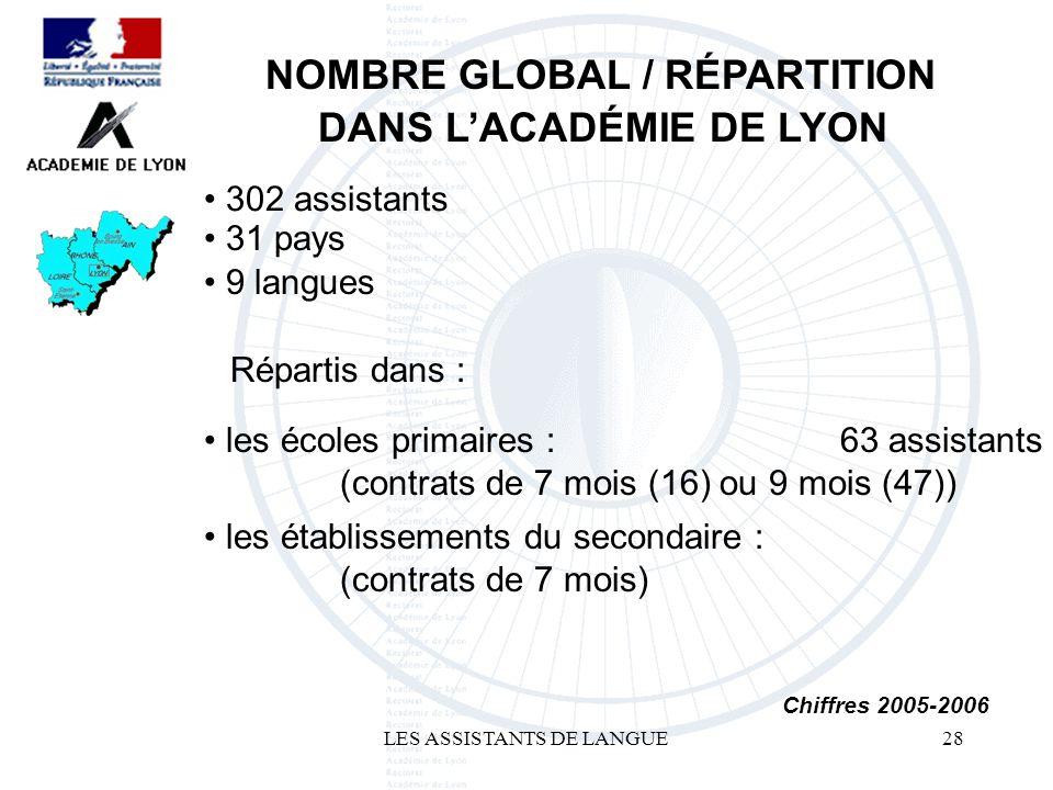 LES ASSISTANTS DE LANGUE28 302 assistants NOMBRE GLOBAL / RÉPARTITION DANS LACADÉMIE DE LYON 63 assistants Chiffres 2005-2006 les établissements du secondaire : (contrats de 7 mois) les écoles primaires : (contrats de 7 mois (16) ou 9 mois (47)) Répartis dans : 9 langues 31 pays