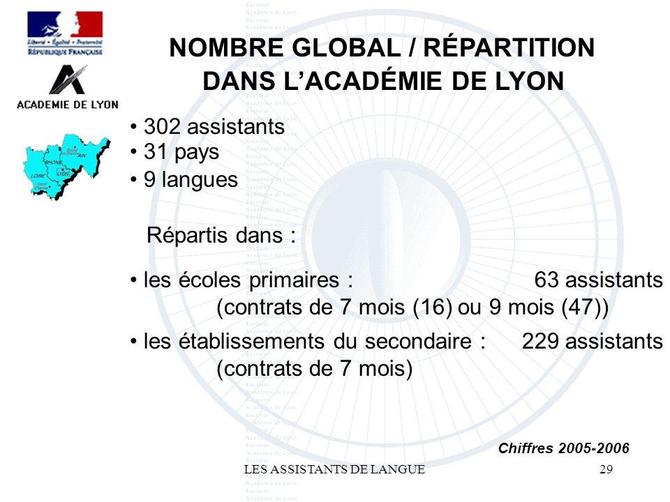 LES ASSISTANTS DE LANGUE29 302 assistants NOMBRE GLOBAL / RÉPARTITION DANS LACADÉMIE DE LYON 63 assistants Chiffres 2005-2006 229 assistants les établ