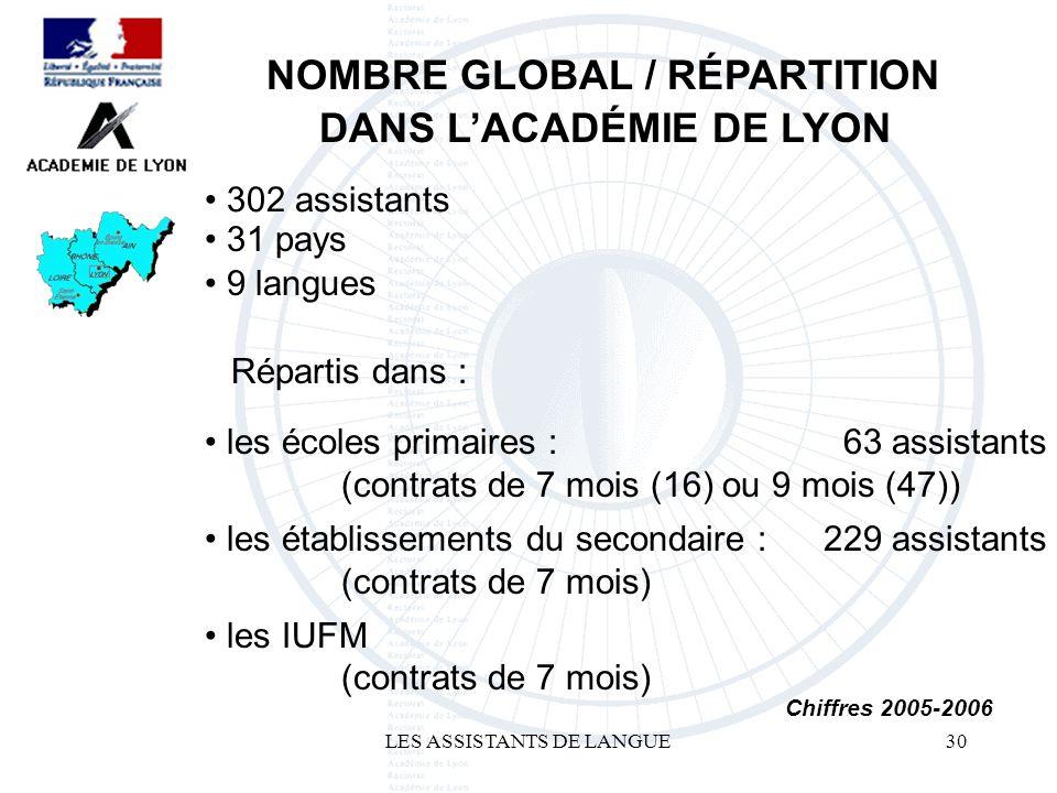 LES ASSISTANTS DE LANGUE30 302 assistants NOMBRE GLOBAL / RÉPARTITION DANS LACADÉMIE DE LYON 63 assistants Chiffres 2005-2006 les IUFM (contrats de 7 mois) 229 assistants les établissements du secondaire : (contrats de 7 mois) les écoles primaires : (contrats de 7 mois (16) ou 9 mois (47)) Répartis dans : 9 langues 31 pays