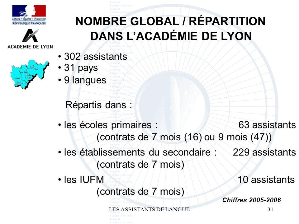 LES ASSISTANTS DE LANGUE31 302 assistants NOMBRE GLOBAL / RÉPARTITION DANS LACADÉMIE DE LYON 63 assistants Chiffres 2005-2006 les IUFM (contrats de 7 mois) 10 assistants 229 assistants les établissements du secondaire : (contrats de 7 mois) les écoles primaires : (contrats de 7 mois (16) ou 9 mois (47)) Répartis dans : 9 langues 31 pays