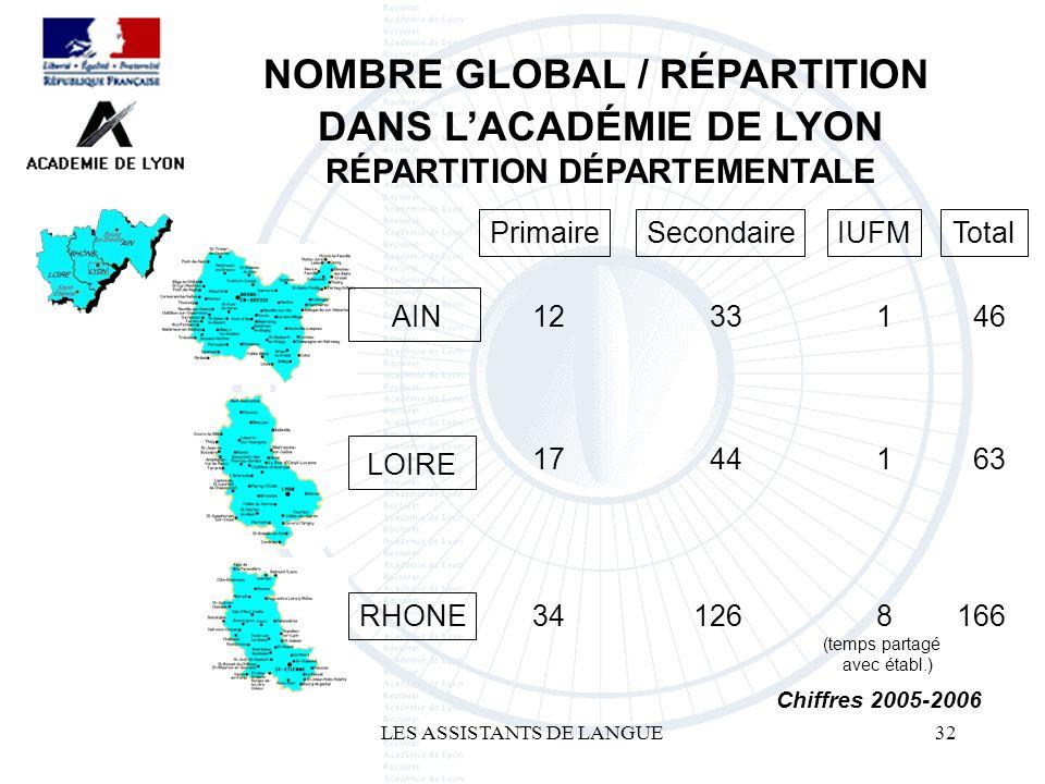 LES ASSISTANTS DE LANGUE32 NOMBRE GLOBAL / RÉPARTITION DANS LACADÉMIE DE LYON RÉPARTITION DÉPARTEMENTALE Chiffres 2005-2006 AIN LOIRE RHONE Primaire SecondaireIUFMTotal 12 33 1 46 17 44 1 63 34 126 8 166 (temps partagé avec établ.)