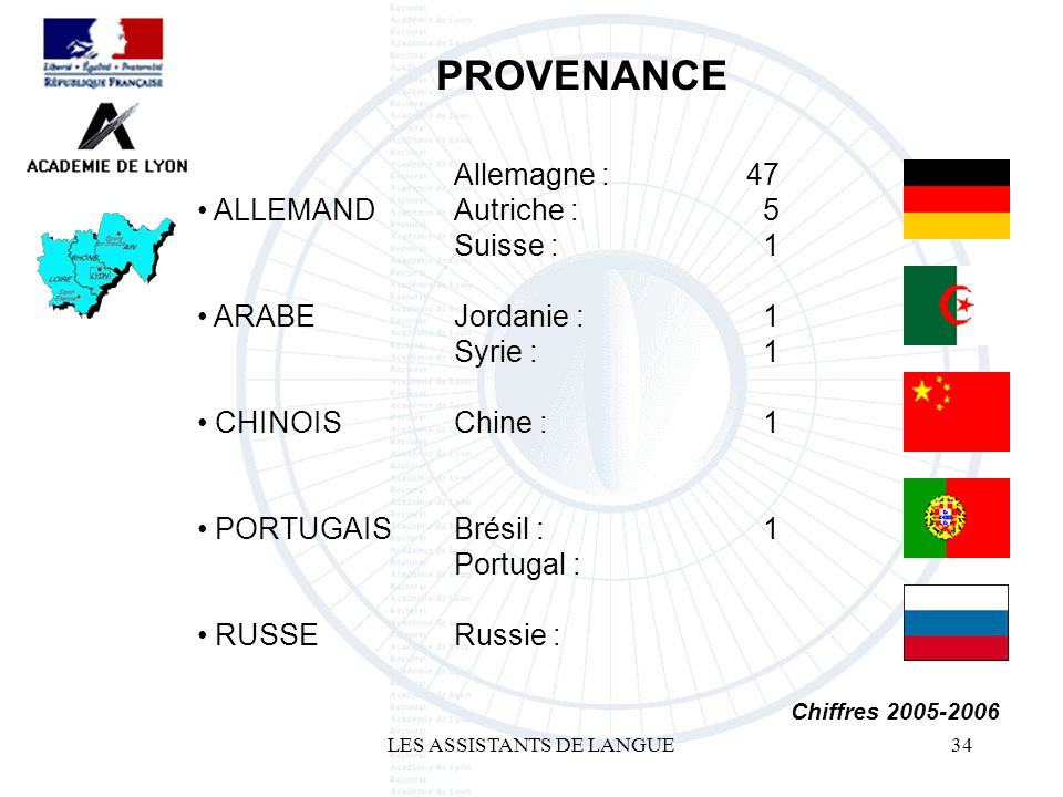 LES ASSISTANTS DE LANGUE34 ALLEMAND ARABE CHINOIS PORTUGAIS RUSSE PROVENANCE Chiffres 2005-2006 Allemagne : Autriche : Suisse : Jordanie : Syrie : Chine : Brésil : Portugal : Russie : 47 5 1