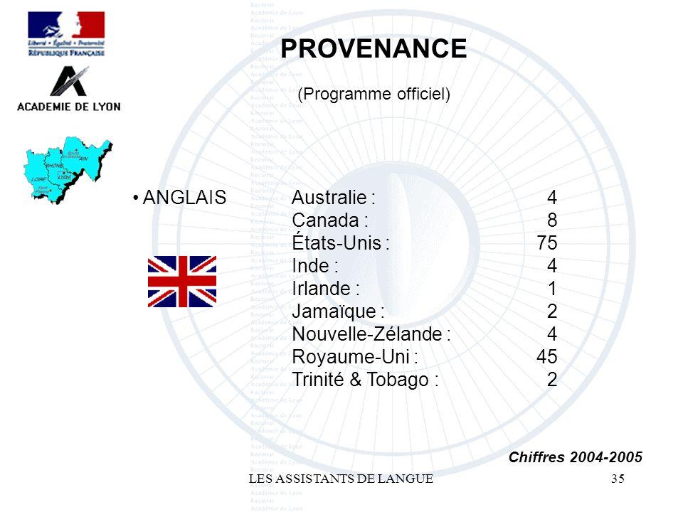 LES ASSISTANTS DE LANGUE35 ANGLAIS PROVENANCE Chiffres 2004-2005 Australie : Canada : États-Unis : Inde : Irlande : Jamaïque : Nouvelle-Zélande : Royaume-Uni : Trinité & Tobago : 4 8 75 4 1 2 4 45 2 (Programme officiel)