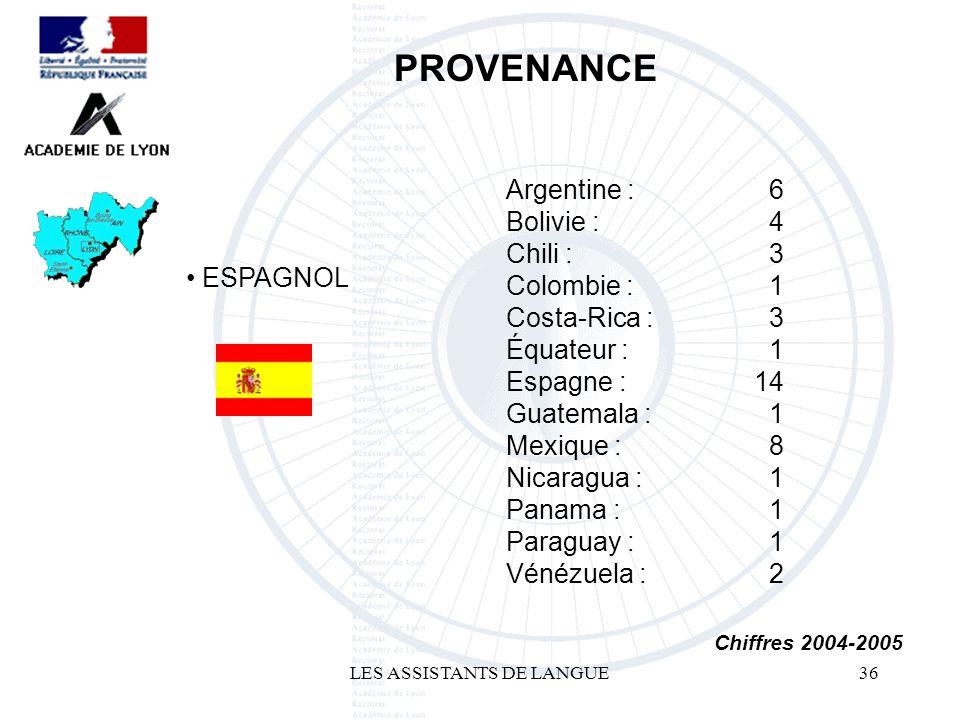 LES ASSISTANTS DE LANGUE36 ESPAGNOL PROVENANCE Chiffres 2004-2005 Argentine : Bolivie : Chili : Colombie : Costa-Rica : Équateur : Espagne : Guatemala