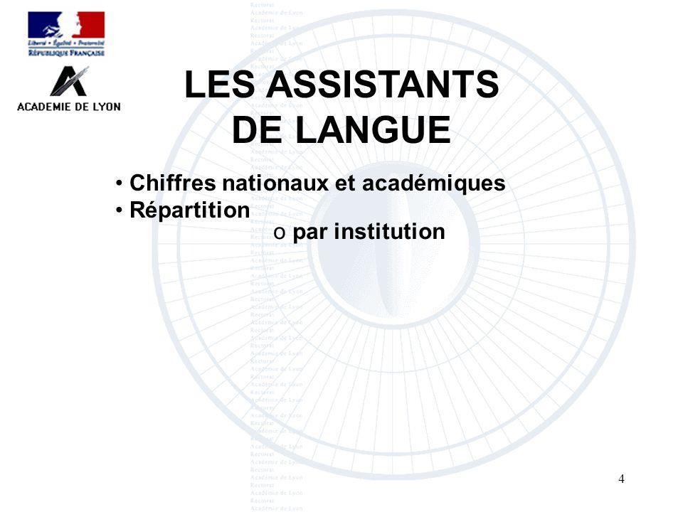4 LES ASSISTANTS DE LANGUE Chiffres nationaux et académiques Répartition o par institution