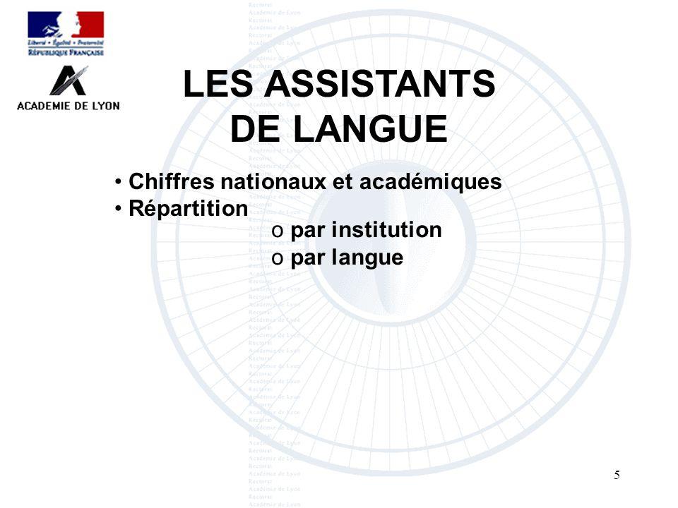 LES ASSISTANTS DE LANGUE26 302 assistants NOMBRE GLOBAL / RÉPARTITION DANS LACADÉMIE DE LYON Chiffres 2005-2006 les écoles primaires : (contrats de 7 mois (16) ou 9 mois (47)) Répartis dans : 9 langues 31 pays