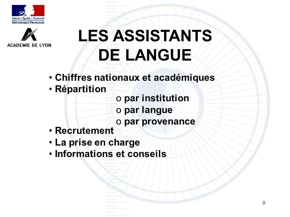 LES ASSISTANTS DE LANGUE40 3 modes de recrutement : le recrutement initial le recrutement par le CIEP le recrutement local RECRUTEMENT