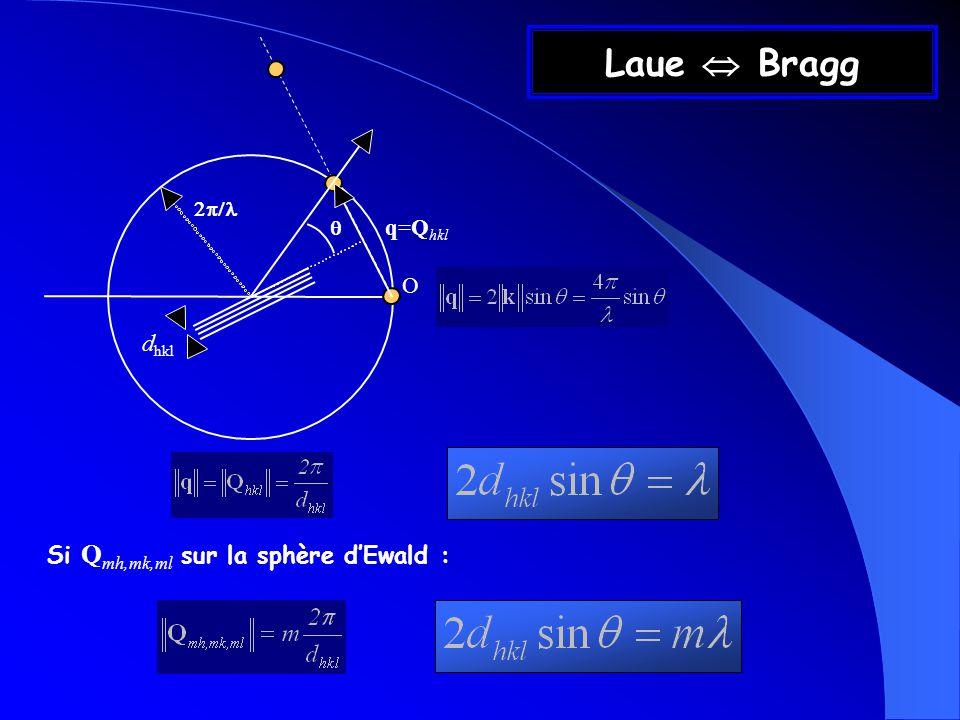 Laue Bragg q=Q hkl d hkl O Si Q mh,mk,ml sur la sphère dEwald :