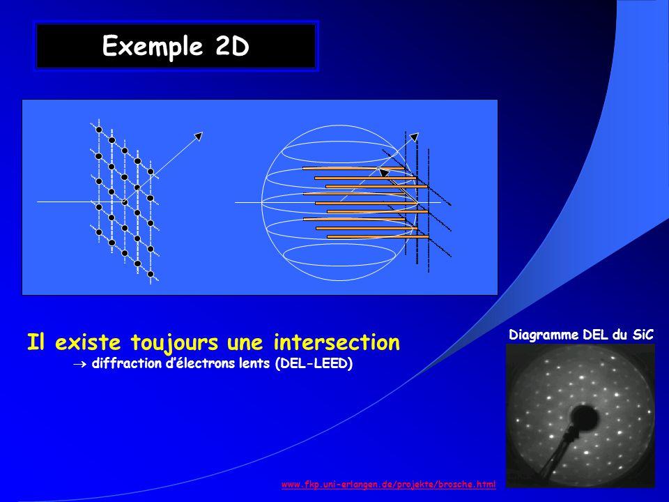 Exemple 2D Diagramme DEL du SiC www.fkp.uni-erlangen.de/projekte/brosche.html Il existe toujours une intersection diffraction délectrons lents (DEL-LE