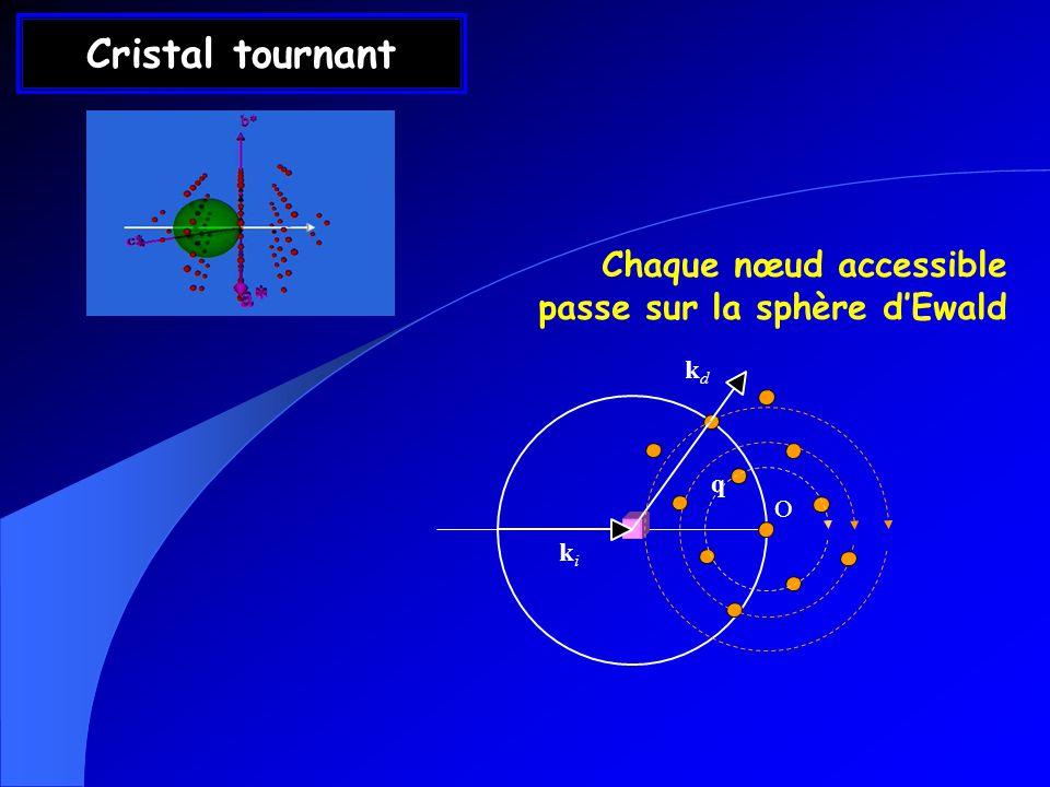 Cristal tournant Chaque nœud accessible passe sur la sphère dEwald kdkd q kiki O