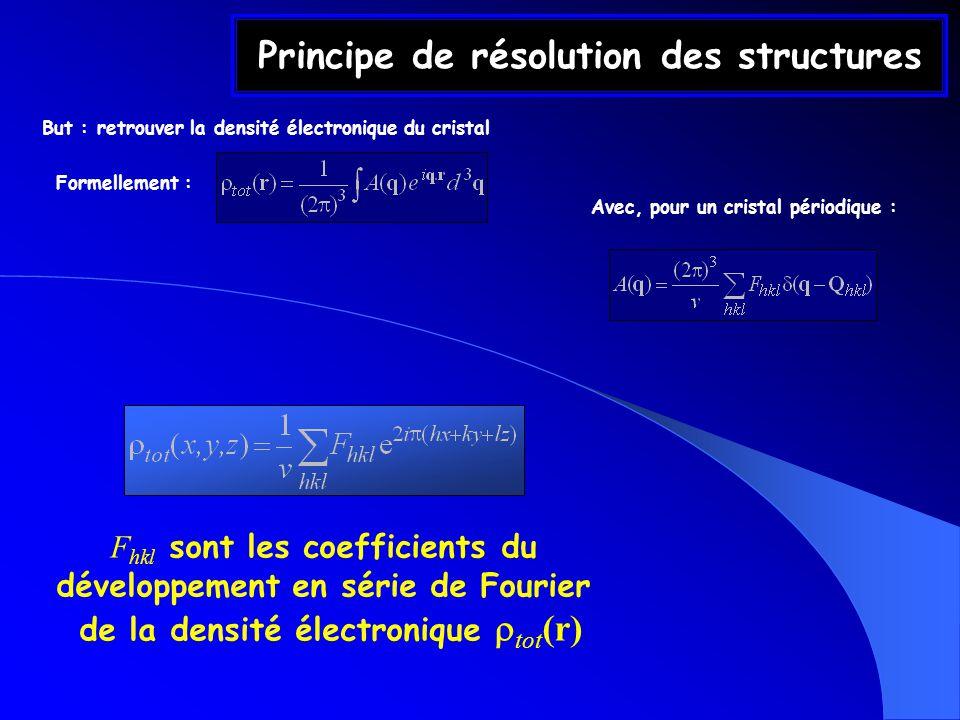 Principe de résolution des structures But : retrouver la densité électronique du cristal F hkl sont les coefficients du développement en série de Four