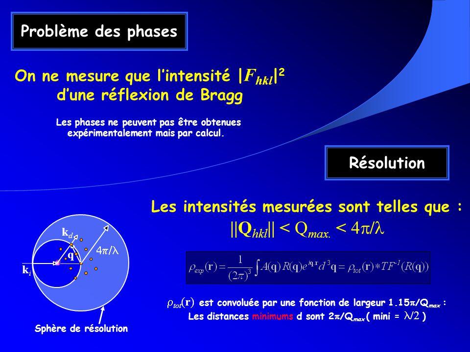 Problème des phases On ne mesure que lintensité | F hkl | 2 dune réflexion de Bragg Les phases ne peuvent pas être obtenues expérimentalement mais par