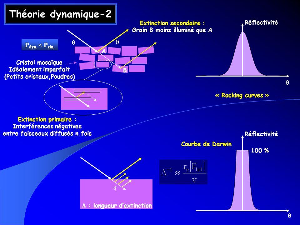 Théorie dynamique-2 P dyn. < P cin. Cristal mosaïque Idéalement imparfait (Petits cristaux,Poudres) Extinction secondaire : Grain B moins illuminé que