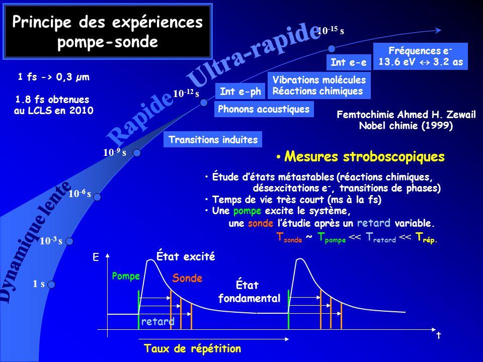 1 s 10 -3 s 10 -6 s 10 -9 s 10 -12 s 10 -15 s Principe des expériences pompe-sonde Mesures stroboscopiques t Pompe Sonde retard État excité Taux de ré