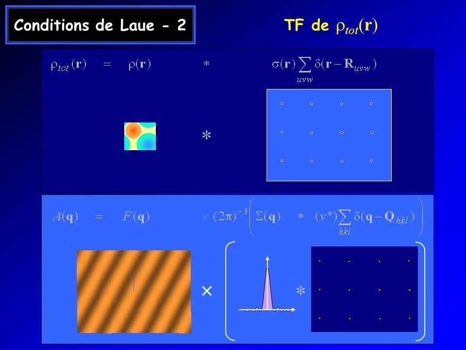 Méthode de Laue Cristal O min max kdkd 1 er cliché de diffraction (ZnS) Von Laue, Friedrich, Knipping Diffraction en faisceau blanc Cliché de Laue de MbCO Impulsion de 150 ps (ESRF ID13) 2000 réflexions ( E=7-38 keV )