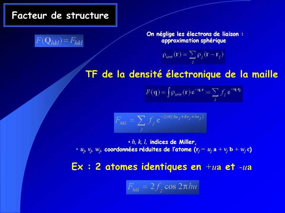 Facteur de structure On néglige les électrons de liaison : approximation sphérique TF de la densité électronique de la maille h, k, l, indices de Mill