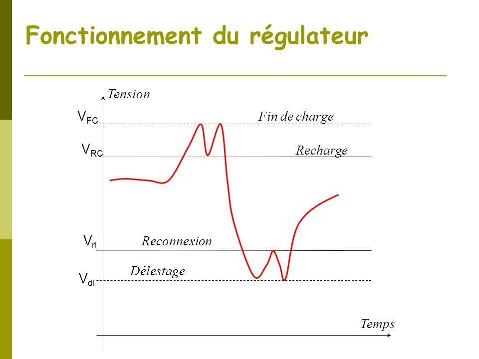 Fonctionnement du régulateur Temps Tension Fin de charge Délestage Recharge Reconnexion V FC V RC V rl V dl