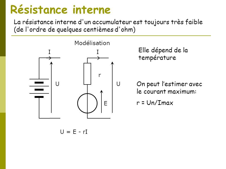 Résistance interne E r U I U = E - rI U I Modélisation La résistance interne d'un accumulateur est toujours très faible (de l'ordre de quelques centiè