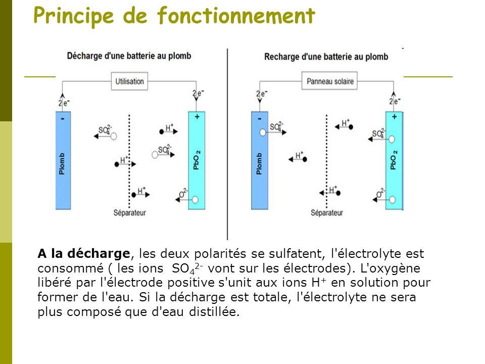 Principe de fonctionnement A la décharge, les deux polarités se sulfatent, l'électrolyte est consommé ( les ions SO 4 2- vont sur les électrodes). L'o
