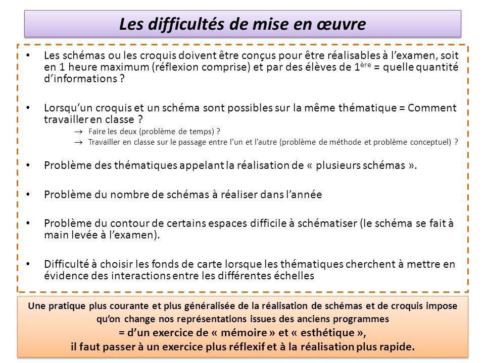 Les difficultés de mise en œuvre Les schémas ou les croquis doivent être conçus pour être réalisables à lexamen, soit en 1 heure maximum (réflexion co