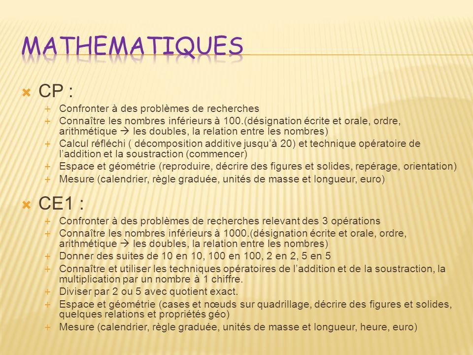 CP : Confronter à des problèmes de recherches Connaître les nombres inférieurs à 100.(désignation écrite et orale, ordre, arithmétique les doubles, la relation entre les nombres) Calcul réfléchi ( décomposition additive jusquà 20) et technique opératoire de laddition et la soustraction (commencer) Espace et géométrie (reproduire, décrire des figures et solides, repérage, orientation) Mesure (calendrier, règle graduée, unités de masse et longueur, euro) CE1 : Confronter à des problèmes de recherches relevant des 3 opérations Connaître les nombres inférieurs à 1000.(désignation écrite et orale, ordre, arithmétique les doubles, la relation entre les nombres) Donner des suites de 10 en 10, 100 en 100, 2 en 2, 5 en 5 Connaître et utiliser les techniques opératoires de laddition et de la soustraction, la multiplication par un nombre à 1 chiffre.